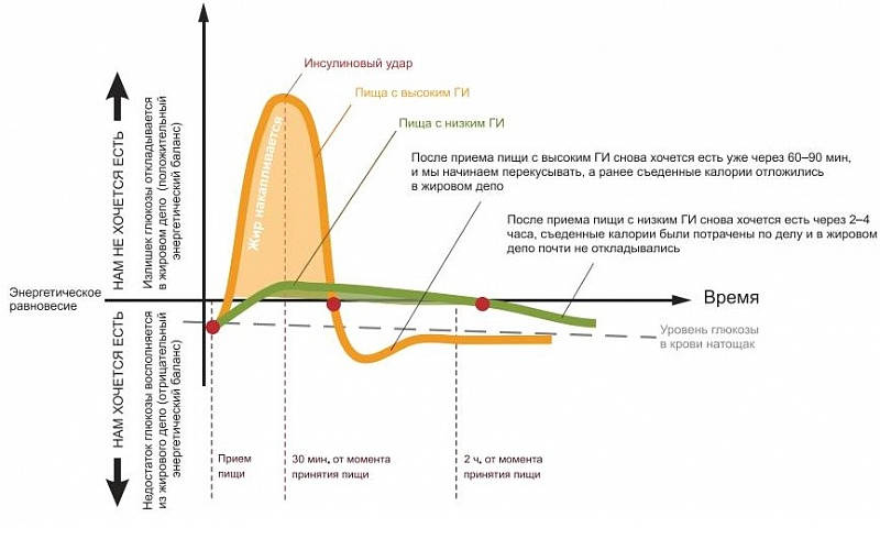 График сравнения продуктов с низким ГИ и высоким ГИ