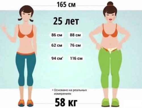 Люди с одинаковыми антропометрическими показателями, но с разным процентом жира в организме выглядят по-разному