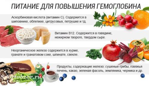 Продукты питания, способствующие повышению гемоглобина в крови