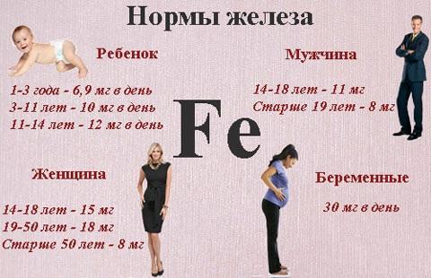 Нормы потребления железа