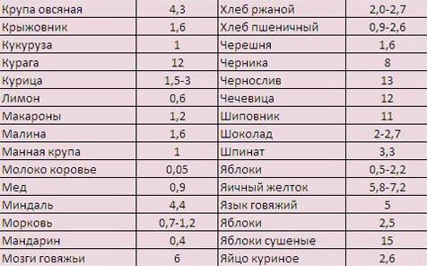 Таблица продуктов, содержащих железо