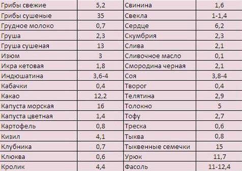 Таблица продуктов, содержащих железо - 2