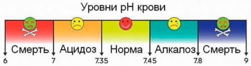 Значение показателя pH