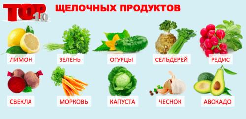 Продукты, ощелачивающие организм