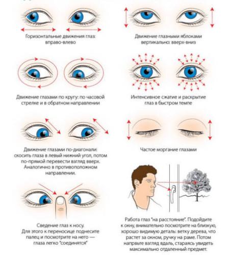 Упражнения для глаз при астигматизме