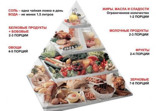 Распределение продуктов питания