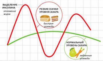 Сравнение воздействия на уровень инсулина в крови продуктов питания с высоким ГИ и низким ГИ