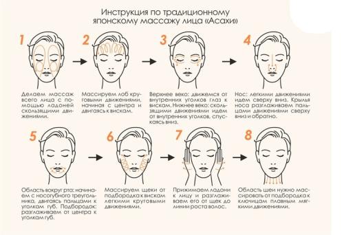 Схема движений массажа асахи